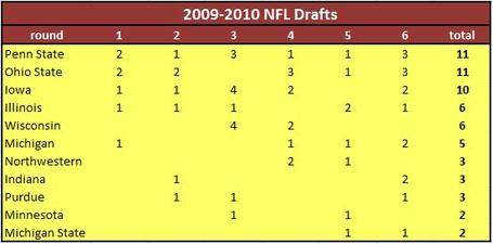 2010big10draft2009_medium