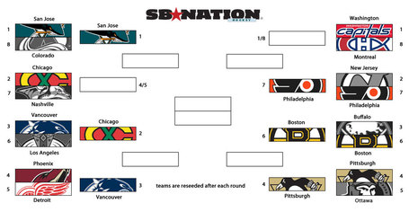 Nhl-bracket-2010-semis_medium