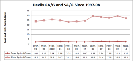 Devils_ga_and_sa_per_game_since_97-98__1024x768__medium