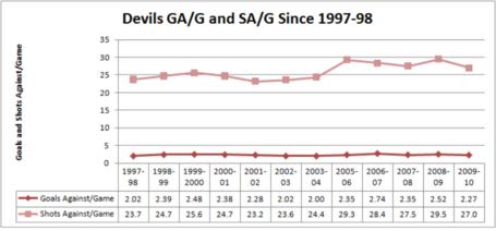 Devils_ga_and_sa_per_game_since_97-98__1024x768__medium