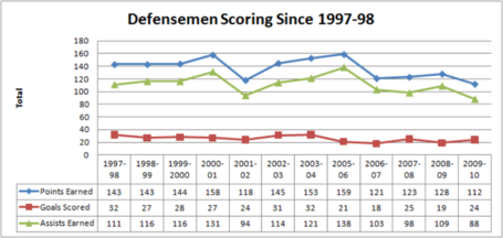 Defensemen_scoring_since_97-98__1024x768__medium