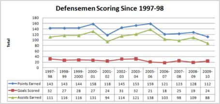 Defensemen_scoring_since_97-98__1024x768__medium