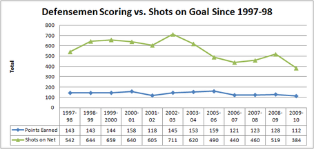 Dmen_scoring_vs_shots_since_97-98_medium