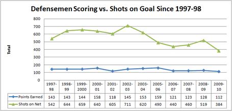 Dmen_scoring_vs_shots_since_97-98_medium
