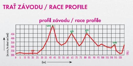 Stage_2_profile_medium