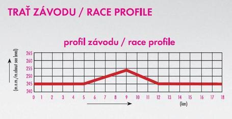 Stage_3_tt_profile_medium