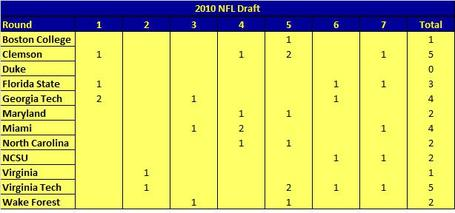 2010_acc_draft_chart_medium
