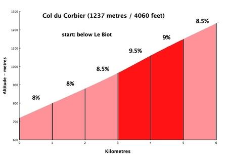 Corbier_west_medium