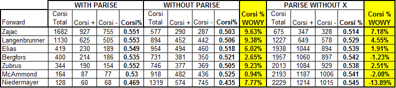 Parise_corsi_impact_forwards_09-10