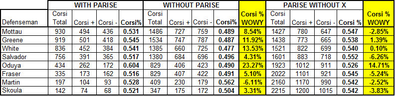 Parise_corsi_impact_defense_09-10_medium