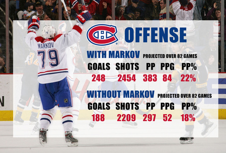 Markov_offense_medium