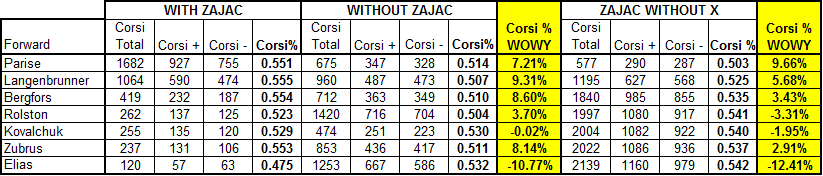 Zajac_wowy_forwards_09-10