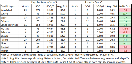 Devils_shot_distance_2009-10_comparison_chart_medium