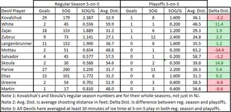 Devils_shot_distance_2009-10_comparison_chart_medium