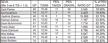 Top_devils_penalty_drawers_09-10_gross_medium
