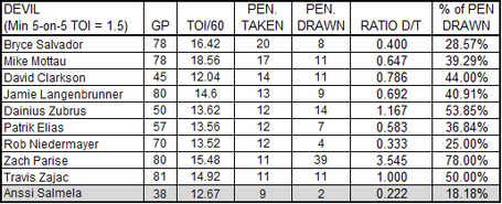Worst_penalty_takers_on_09-10_devils_gross_medium