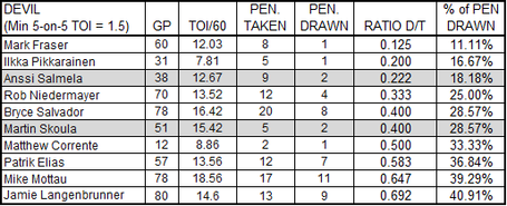 Worst_penalty_takers_on_09-10_devils_ratio_medium