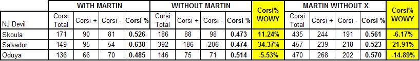 Martin_wowy_defense_09-10