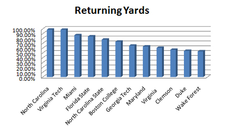 Returning_yards_medium