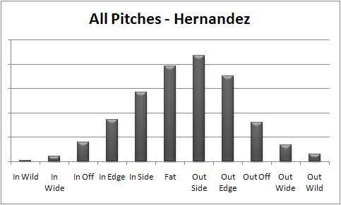 Hernandez_all_pc_medium