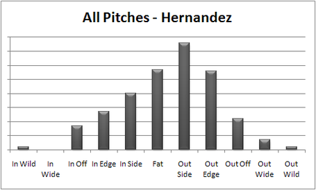 Harang_-_hernandez_all_pc_medium