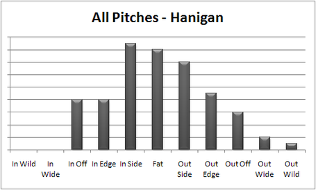 Cueto_-_hanigan_all_pc_medium