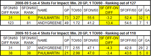 Martin_vs_devils_pp_sf60