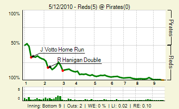 20100512_reds_pirates_0_66_live_medium