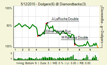 20100512_dodgers_diamondbacks_0_79_live_medium