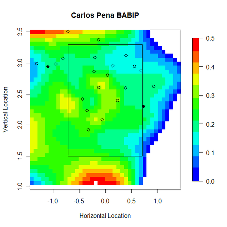 Carlos_pena_babip_heat_medium