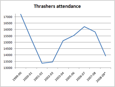 Thrashers-attendance_medium