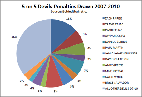 Penalty_devils_drawn_07-10_pie_chart_medium