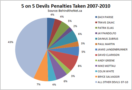 Penalty_devils_taken_07-10_pie_chart_medium