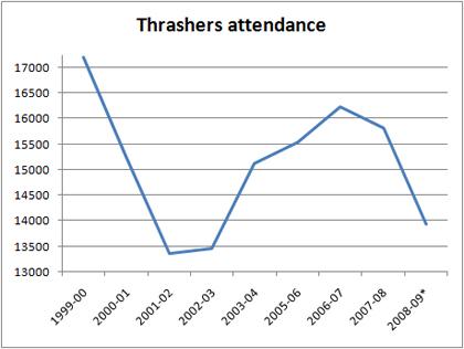 Atl-attendance_medium