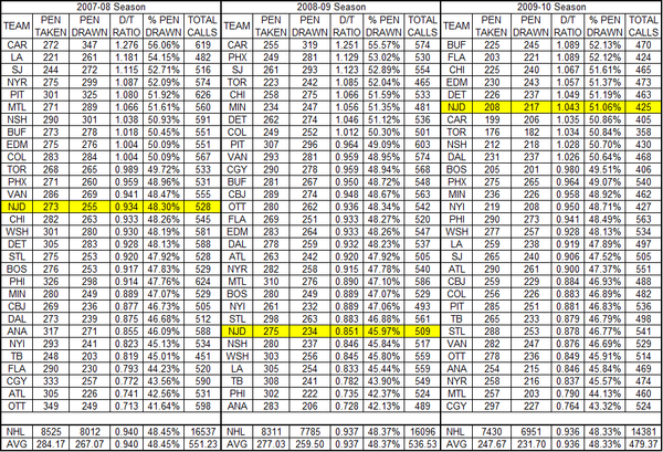 Penalty_drawn_taken_nhl_07-10_table_large