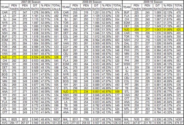 Penalty_drawn_taken_nhl_07-10_table_large