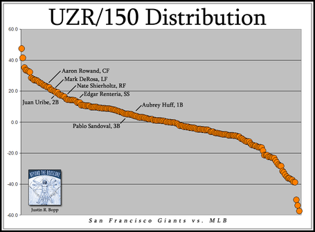 Uzr-distribution-sfg-05-16-10_medium