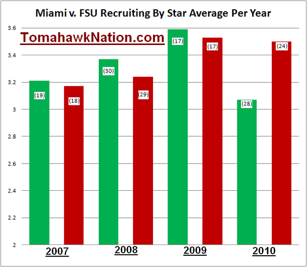 Miami_fsu_star_average_by_recruiting_class_large