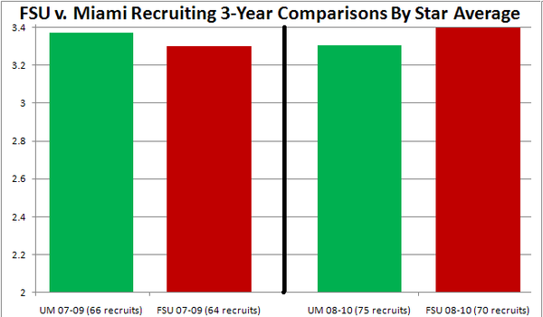 Miami_fsu_star_average_3-year_comps_large