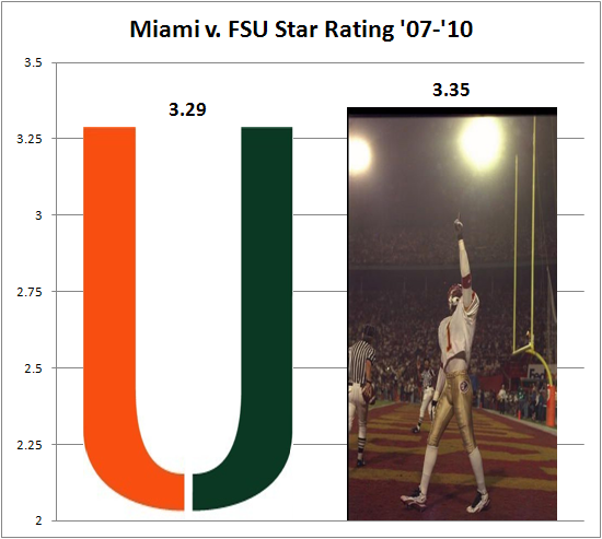 Miami_fsu_star_rating_4-years_large