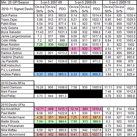 2009-2010_devils_in_pdo_last_3_seasons_medium