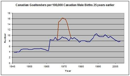 Cdn_goalies_per_100_medium