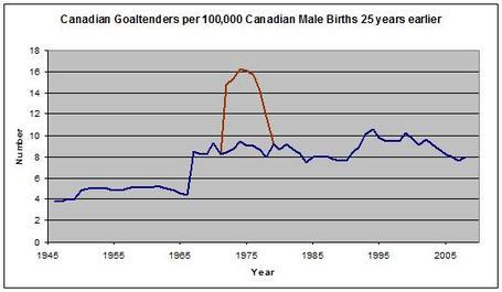 Cdn_goalies_per_100_medium