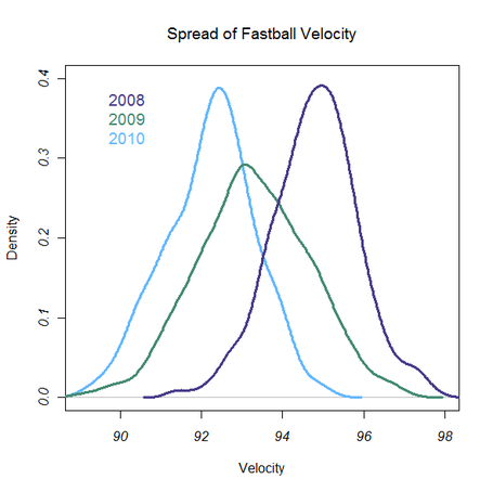 Grant_balfour_velocity_density_medium