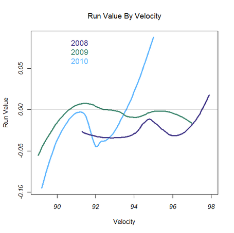 Grant_balfour_run_value_by_velocity_medium