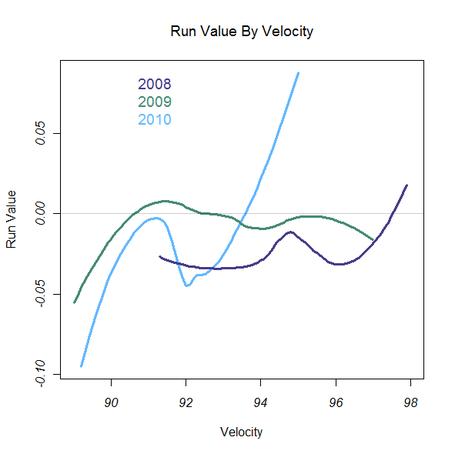 Grant_balfour_run_value_by_velocity_medium