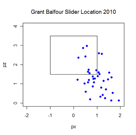 Grant_balfour_slider_location_2010_medium