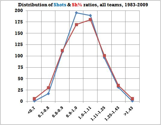 Greater quantity com shots