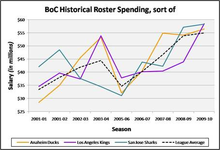 Boc_historical_roster_spending_chart_medium
