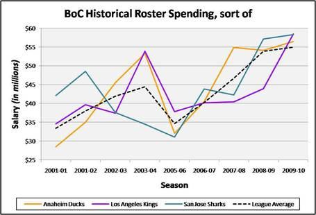 Boc_historical_roster_spending_chart_medium